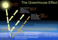 Greenhouse effect schematic