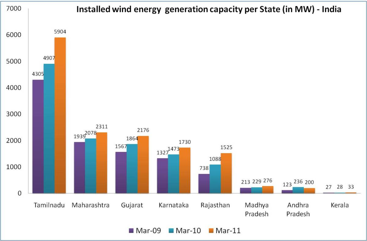 Power Deficit The Answer Is Blowing In The Wind Green