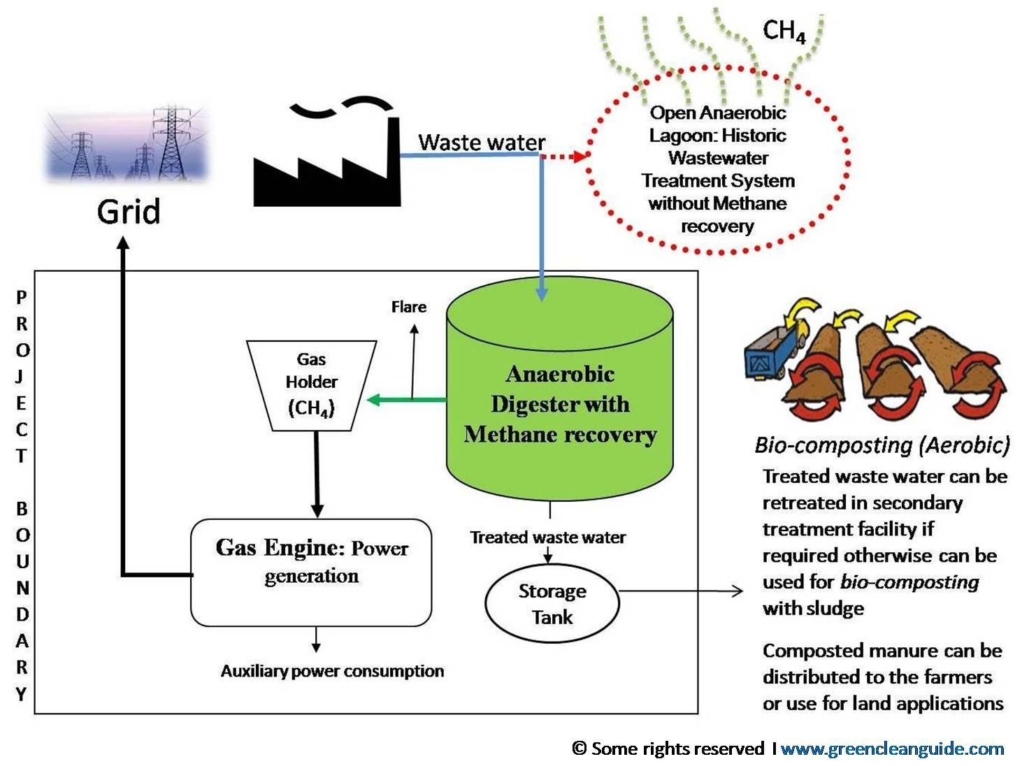 Methane Emission From Waste Water Treatment Plants Can