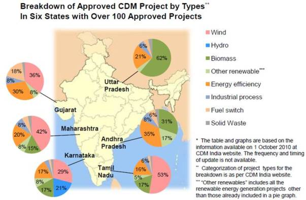 Statewise registered CDM project in India