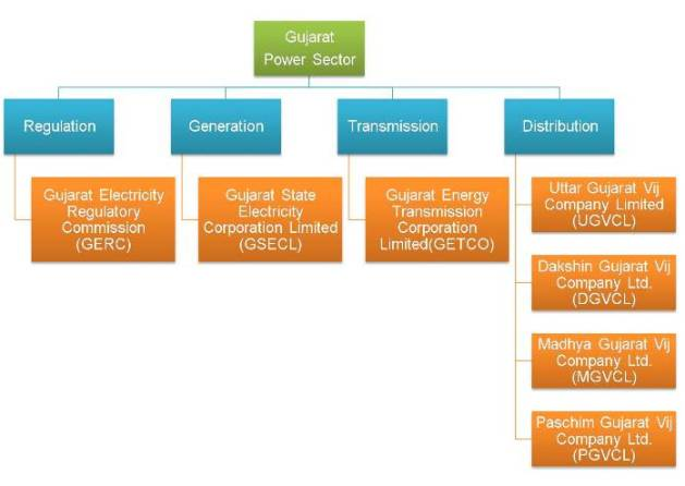 Institutional structure of  power sector in Gujarat