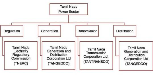 Institutional structure of the power sector in Tamilnadu
