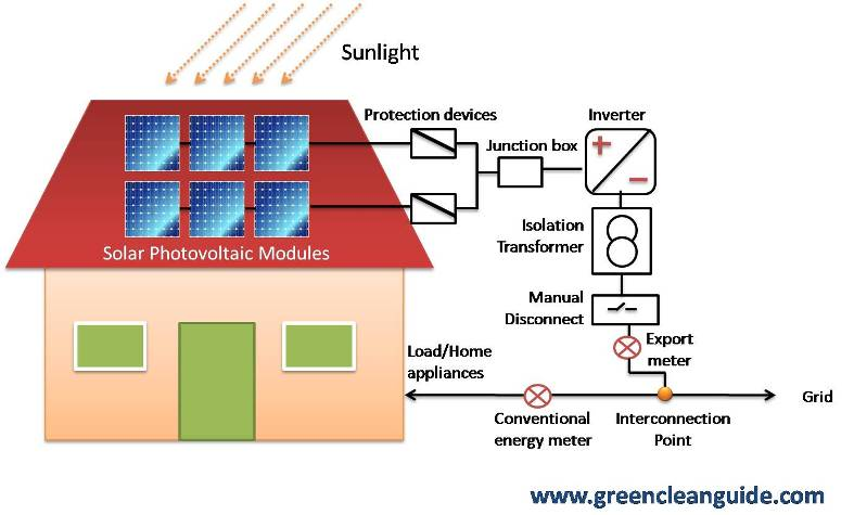 photovoltaic systems wiring diagram how grid interactive roof top solar pv systems work      green clean  how grid interactive roof top solar pv