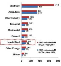 Carbon emission from Iron and Steel sector in India