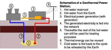 Geothermal Energy and its Potential in India | Green Clean ...