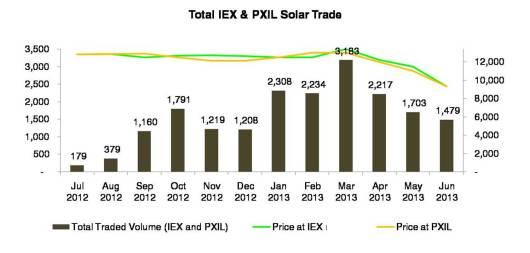 Solar REC trade analysis -India