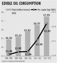 Edible Oil Consumption