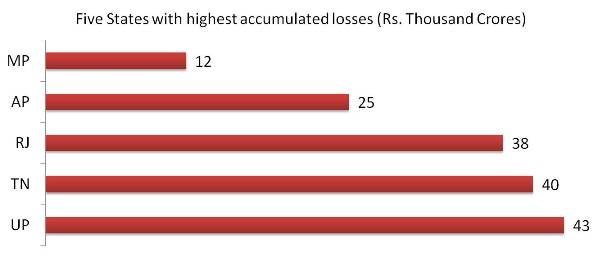 Five States with highest accumulated losses