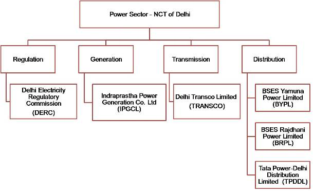 Institutional structure of the power sector in National Capital Territory of Delhi