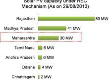 Solar PV capacity under REC Mechanism