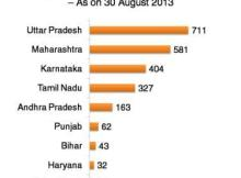 Bagasse Cogeneration capacity in India