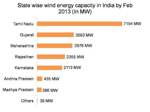 State wise wind energy capacity in India by Feb 2013