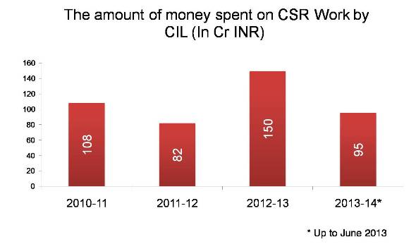 The amount of money spent on CSR Work by CIL