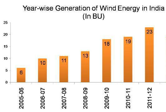 Year-wise-Generation-of-Wind-Energy-in-India-