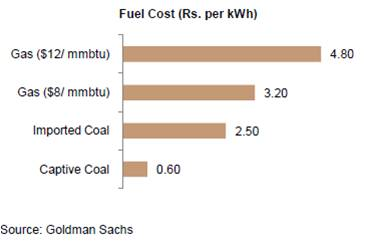 Fuel cost in Rupees per KWh