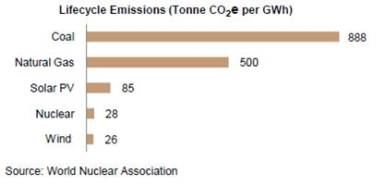 Lifecycle emissions from energy generation using various fuels