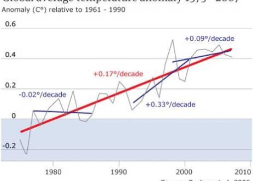 Global avarage temeperature anomuly 1975-2007