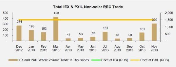 Non-solar REC trade volume in the month of Nov 2013
