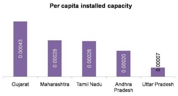 Per capita installed electricity generation capacity of states in India
