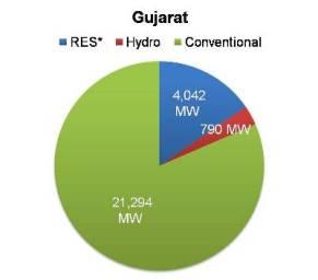 Renewable energy capacity in Gujarat