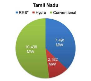 Renewable energy capacity in Tamil nadu