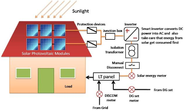 Points To Be Considered Before Opting For Rooftop Solar