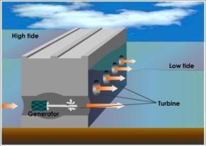 Basics of tidal energy