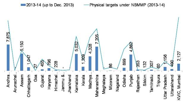 Biogas plants installed during year 2013-14