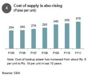 Cost of power supply is rising