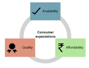 Electricity consumer expectations