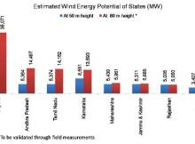 Estimated Wind Energy Potential of States in India