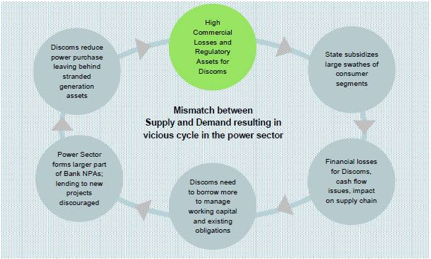 Mismatch between Supply and Demand resulting in vicious cycle in the power sector