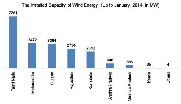 The Installed Capacity of Wind Energy