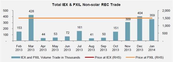 Total Non-solar REC trade at IEX and PXIL_Jan 14