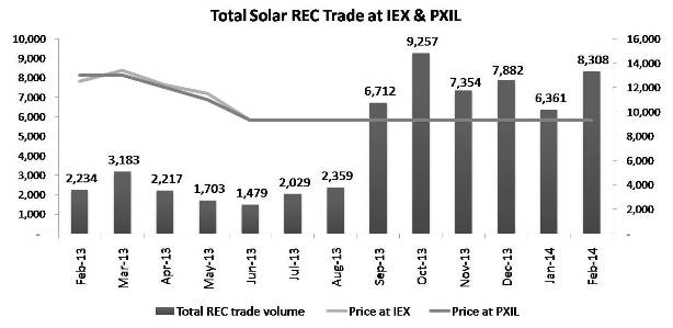 Total Solar REC Trade at IEX & PXIL -Feb 14