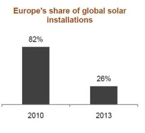 Europe's share of global solar installations