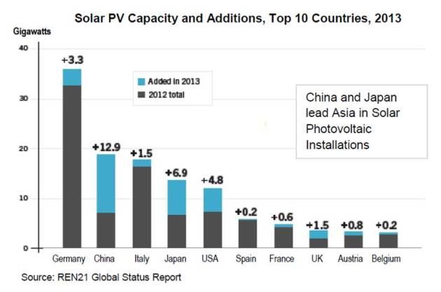 Solar PV Capacity and Additions, Top 10 Countries, 2013