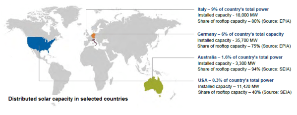 Distributed solar capacity in selected countries