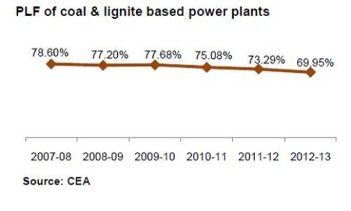 PLF of coal & lignite based power plants