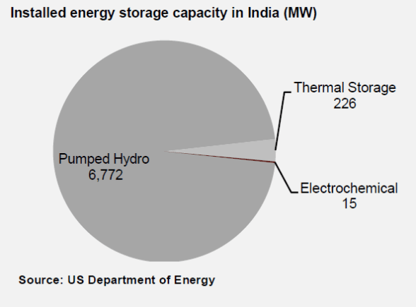 Installed energy storage capacity in India in MW