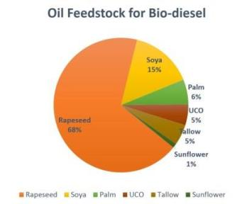 Oil Feedstock for Bio-diesel