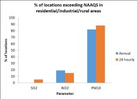 Percentage of locations exceeding NAAQS in residential industrial rural areas