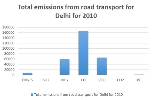 Total emissions from road transport for Delhi for 2010