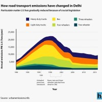 historical-data-of-pollution-levels-in-delhi_transportation