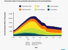historical-data-of-pollution-levels-in-delhi_transportation