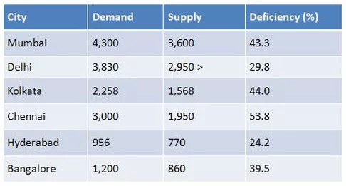 Demand, Supply and Deficiency of Water in Selected Cities of India