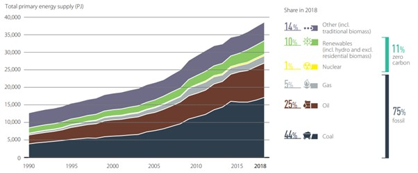 India's energy mix through the years