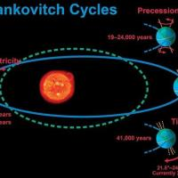 Milankovitch Cycles - Obliquity