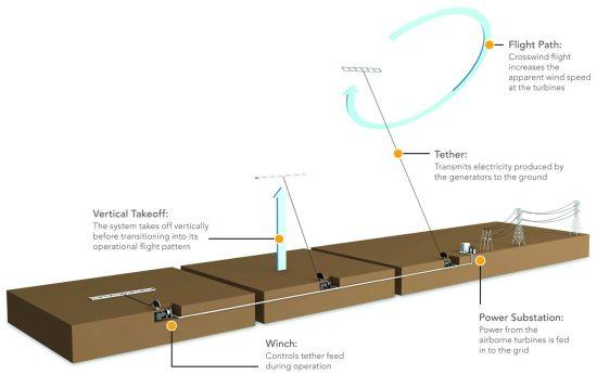 airborne turbines2