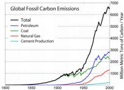 greenhouse gases emission